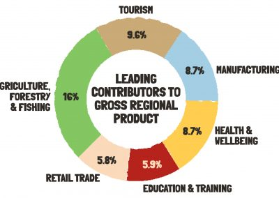 Gympie Region Brand Story - infographic industry sectors